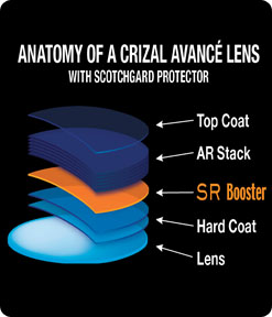 anatomy of Crizal Avance with Scotchgard protector
